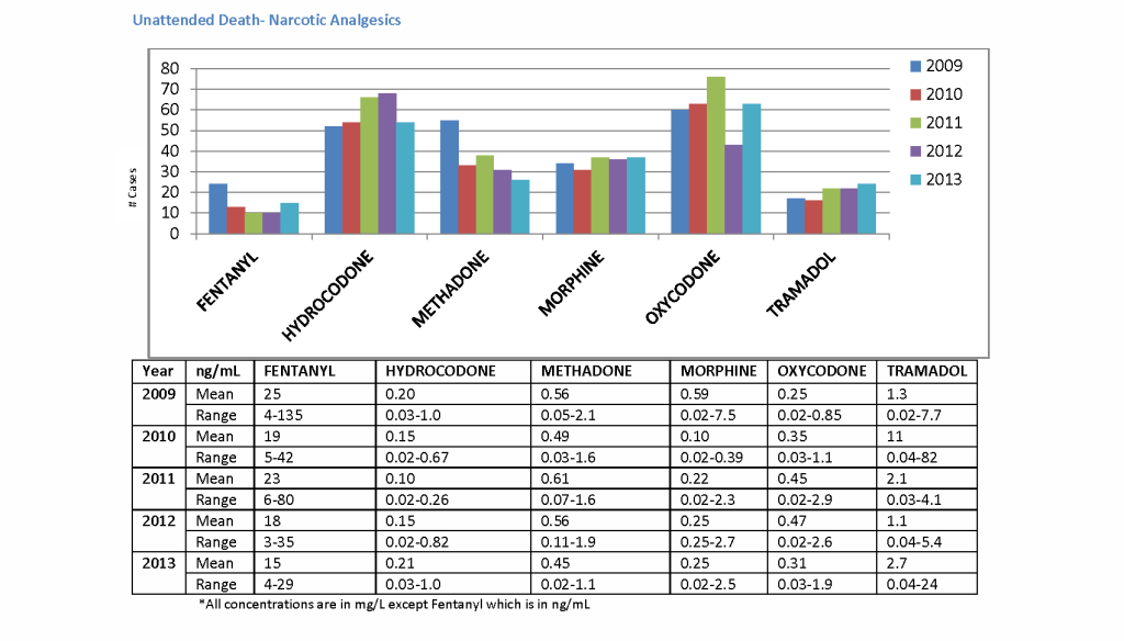 2013 Annual Toxicology Report 10