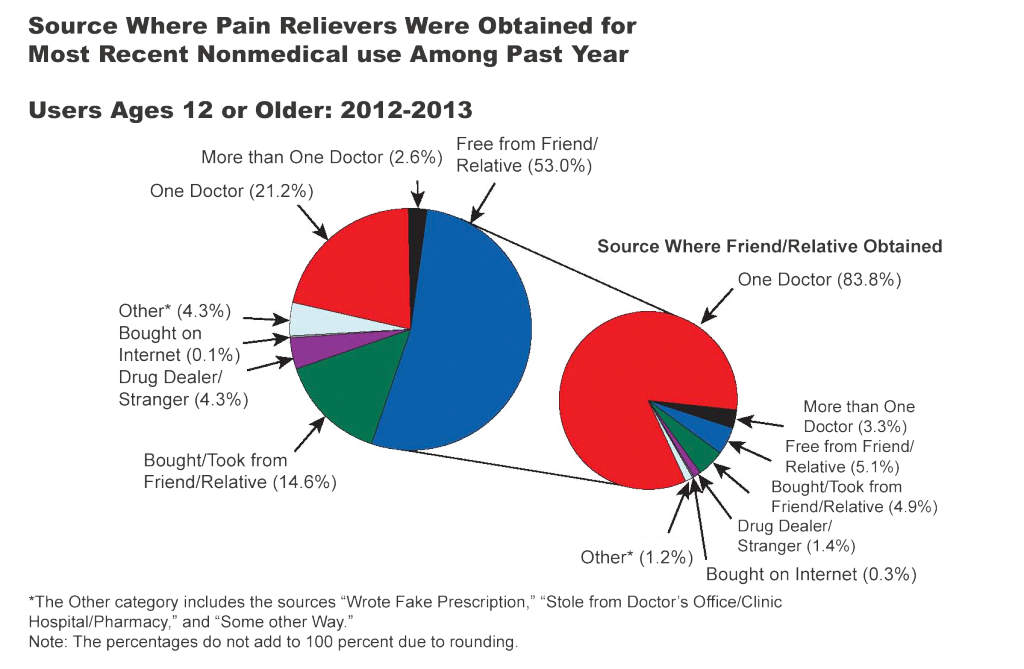 Where Pain Relievers were Obtained fro Nonmedical Use